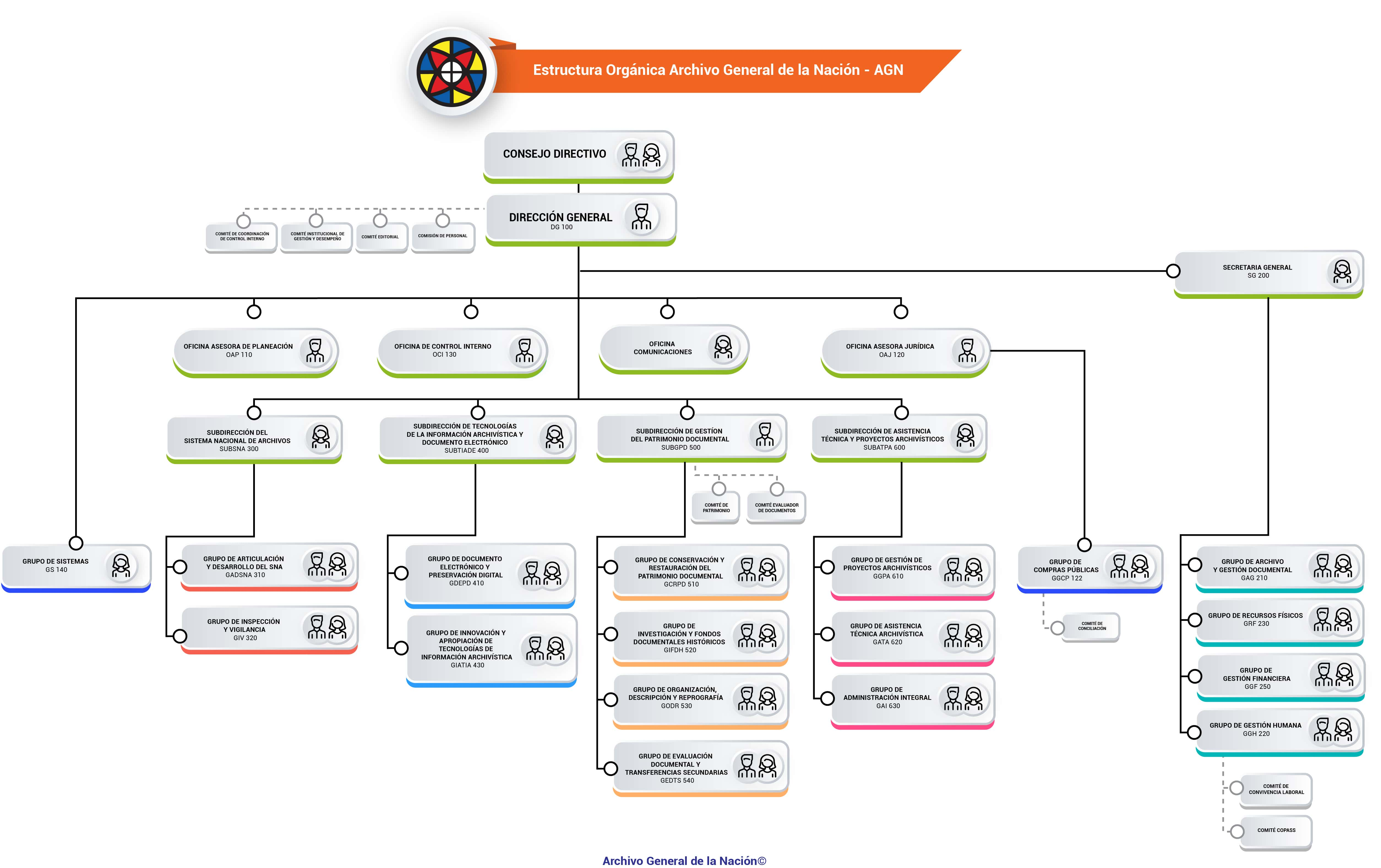 Archivo General De La Nación Estructura Orgánica